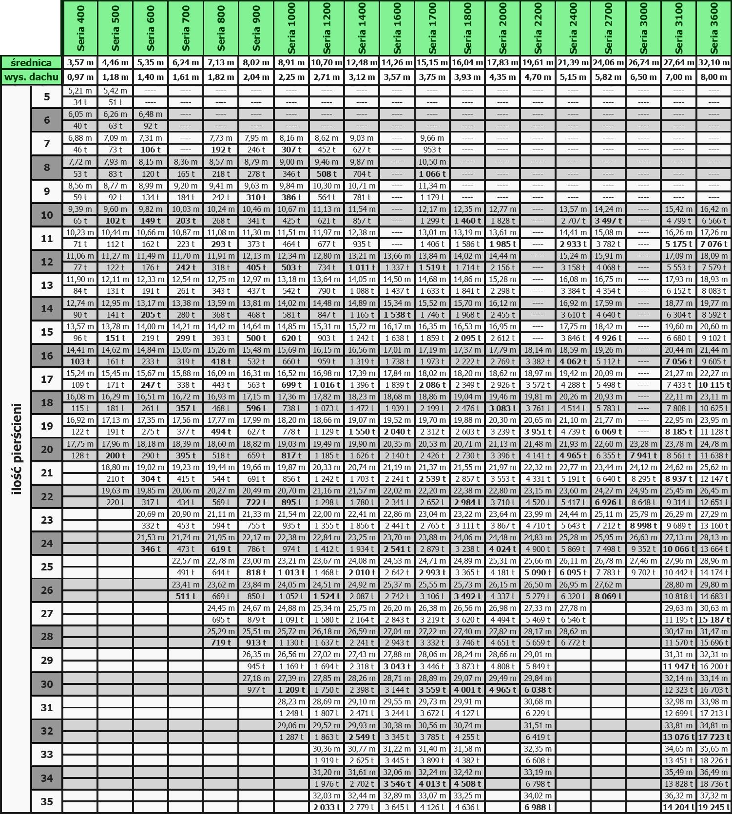 silosy-plaskie-tabela
